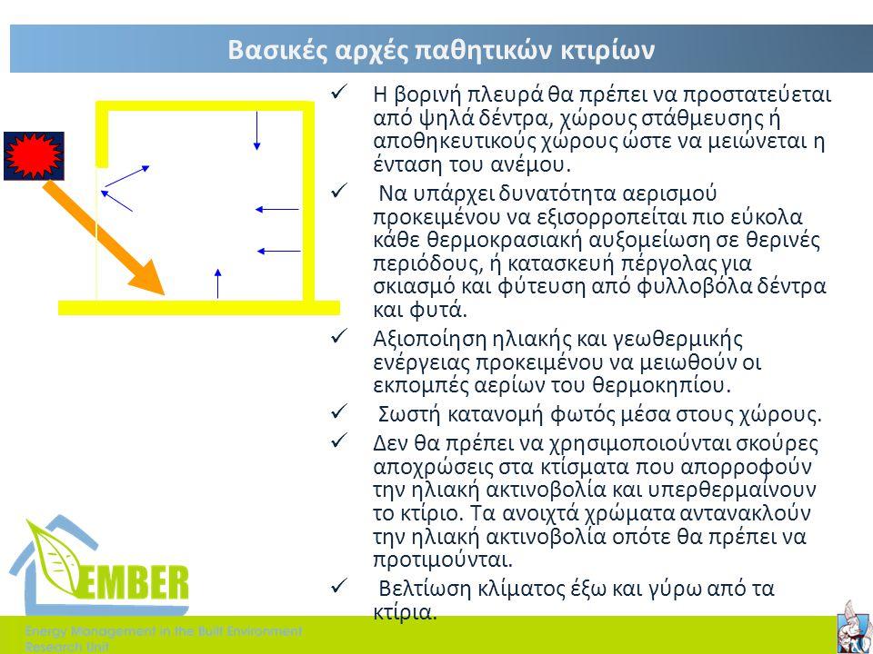 Αύξηση αερισμού με πλαϊνά τοιχία •a•a •A•A •A•A •Ps + Best Good + - Weak Poor - - Apertures on Same Wall Expected Ventilation Results for several wing wall configurations - + -