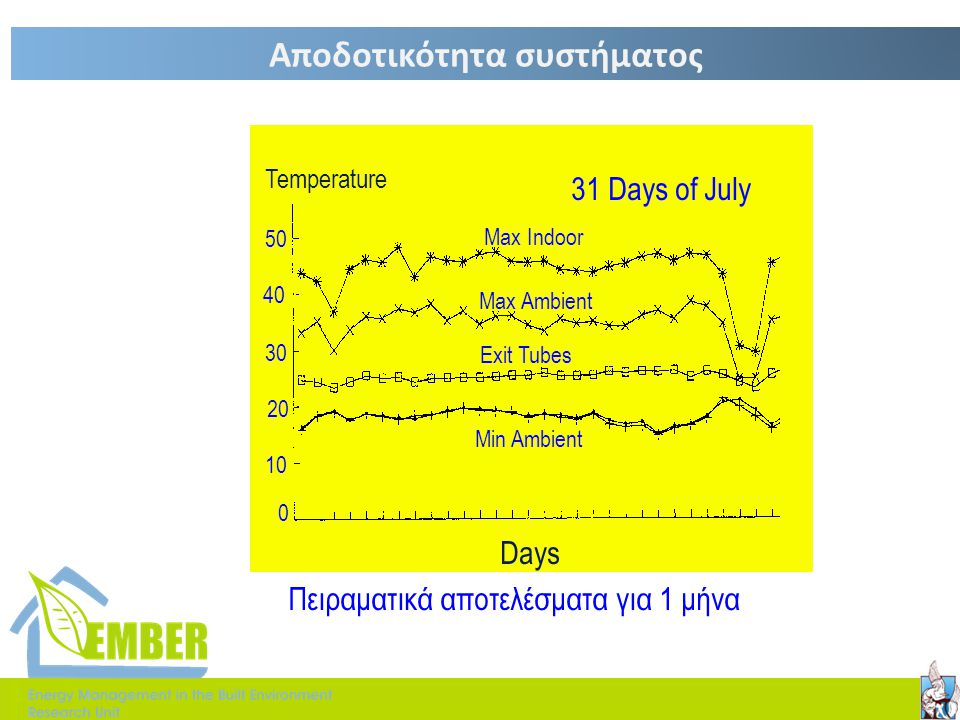Days Temperature 0 10 20 30 40 50 31 Days of July Max Indoor Max Ambient Exit Tubes Min Ambient Πειραματικά αποτελέσματα για 1 μήνα Αποδοτικότητα συστ