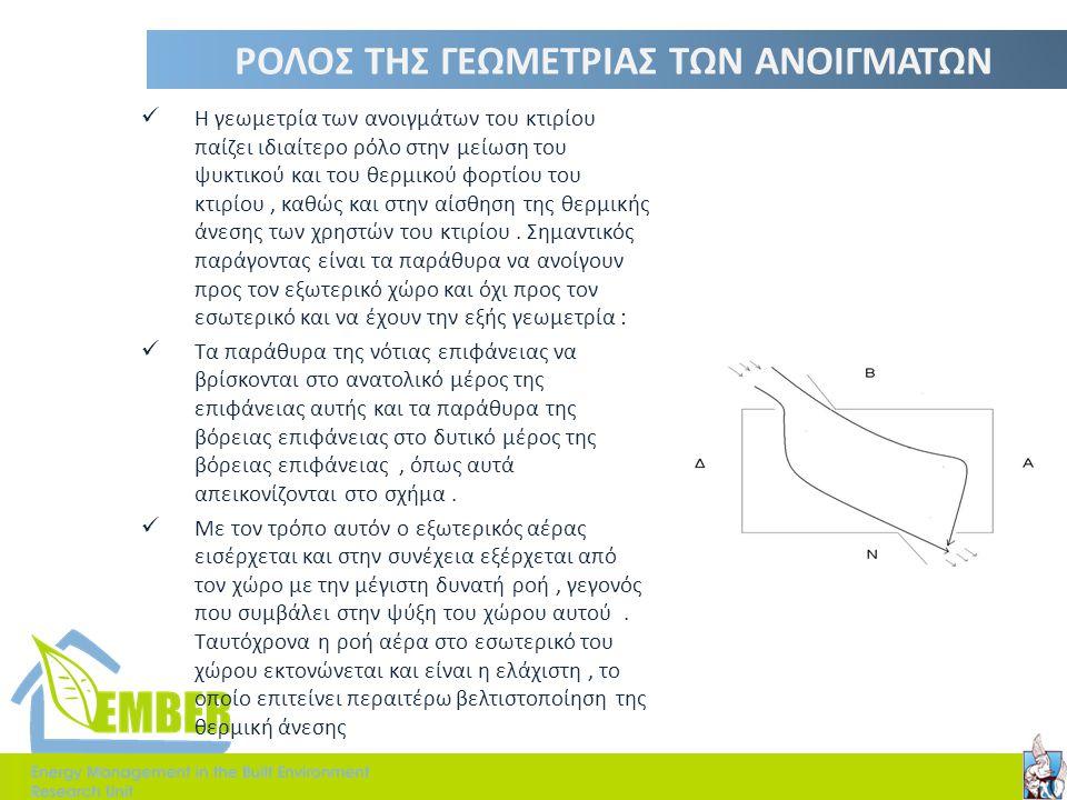 Επικύρωση εγκυρότητας μοντέλου Χρήση αισθητήρων στο κτήριο & σύγκριση με τιμές μοντέλου για επικύρωση Θερμική ζώνη επιπέδου ισογείουΘερμική ζώνη επιπέδου 2 ου ορόφου