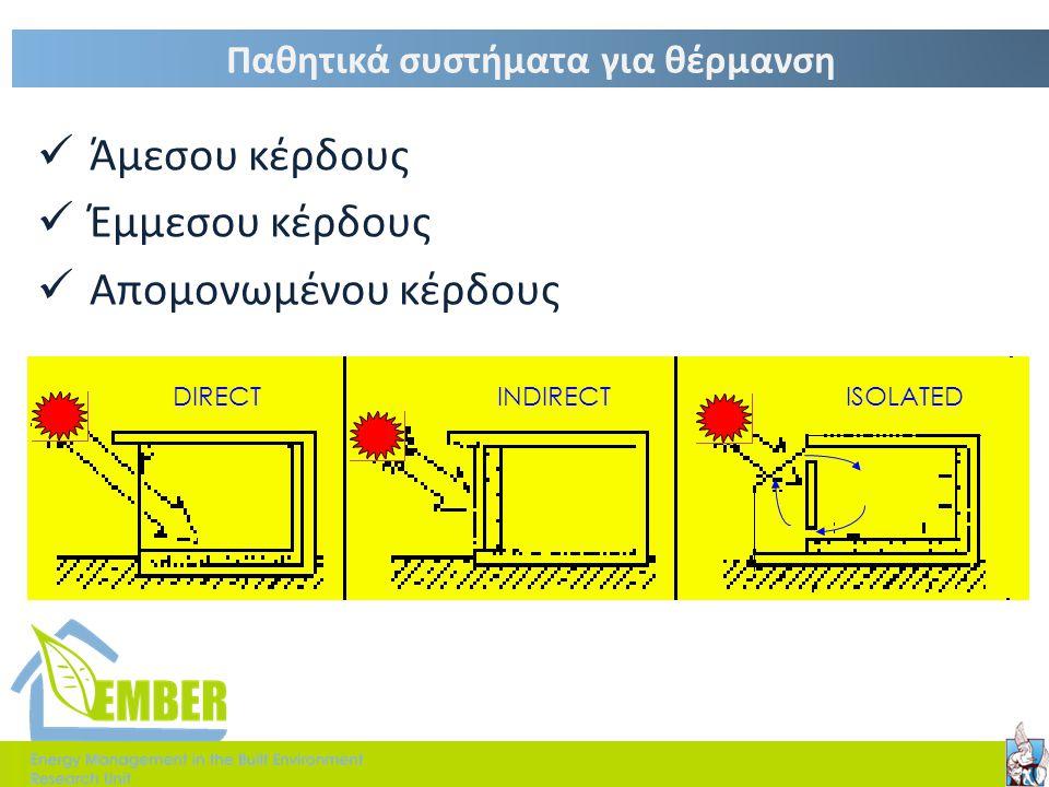 9 10 11 12 Έλεγχος φωτισμού  Πρίσματα  Επιφάνειες με κλίση  Καφασωτά  Εσωτερικα- Εξωτερικά σκίαστρα
