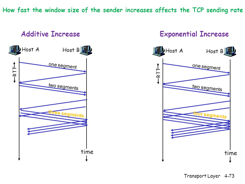 Host A one segment RTT Host B time two segments four segments Host A one segment RTT Host B time two segments three segments Additive IncreaseExponential Increase How fast the window size of the sender increases affects the TCP sending rate 4-73Transport Layer