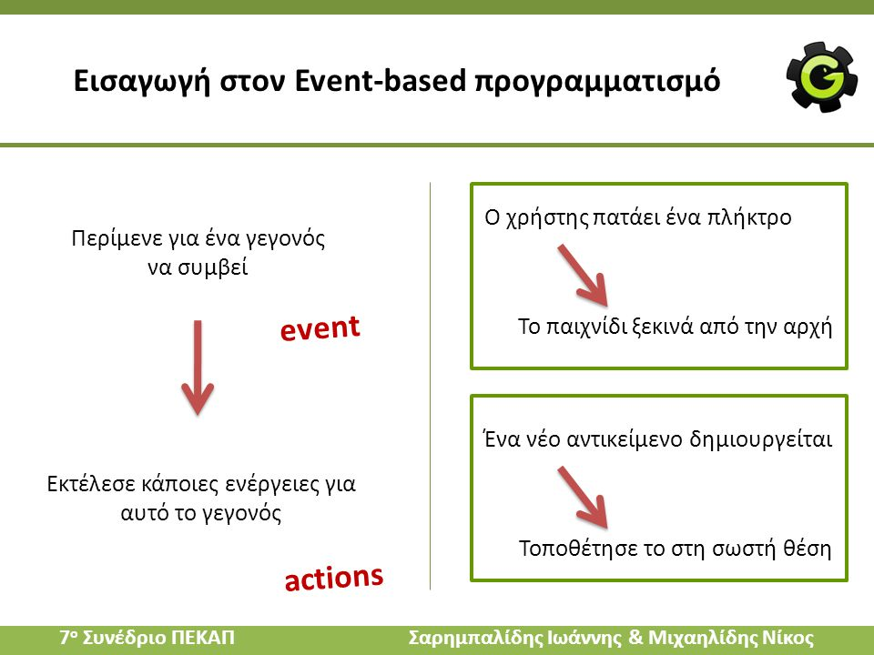 Εισαγωγή στον Event-based προγραμματισμό Περίμενε για ένα γεγονός να συμβεί Εκτέλεσε κάποιες ενέργειες για αυτό το γεγονός Ο χρήστης πατάει ένα πλήκτρ