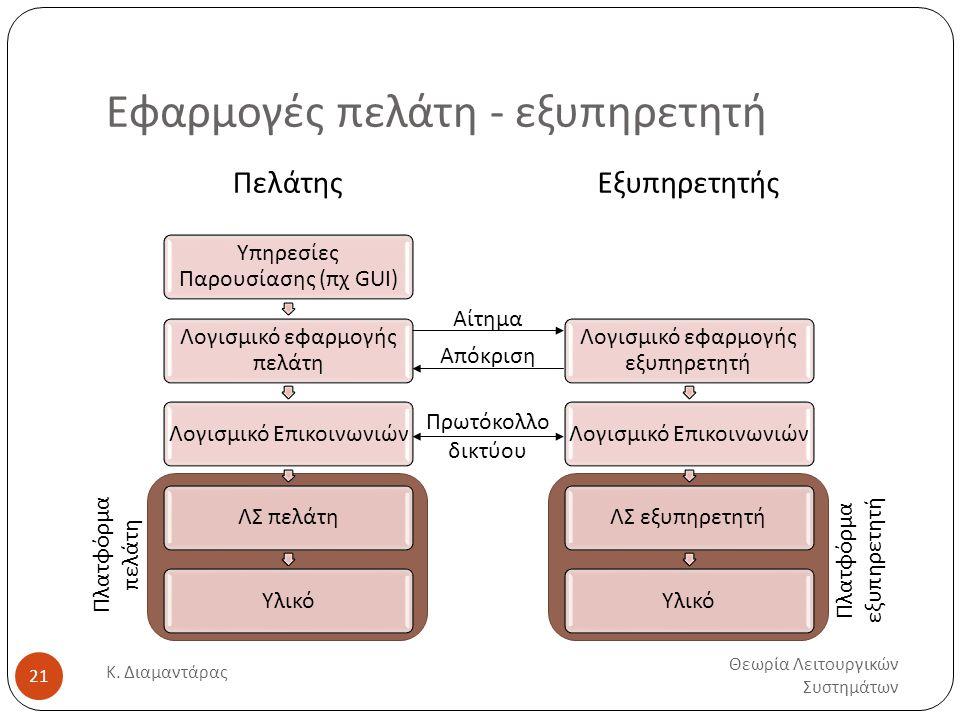 Εφαρμογές πελάτη - εξυπηρετητή Θεωρία Λειτουργικών Συστημάτων Κ.