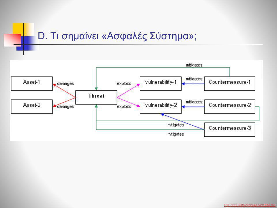 D. Τι σημαίνει «Ασφαλές Σύστημα»; http://www.ptatechnologies.com/PTA3.htm