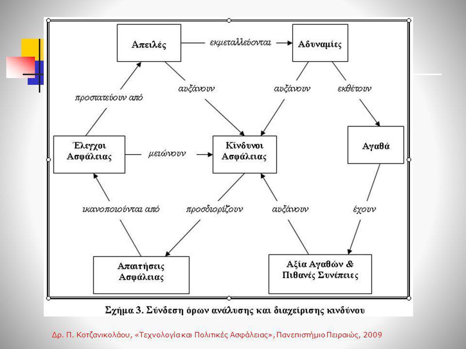 Τι σημαίνει «Ασφαλές Σύστημα»; Δρ. Π. Κοτζανικολάου, «Τεχνολογία και Πολιτικές Ασφάλειας», Πανεπιστήμιο Πειραιώς, 2009