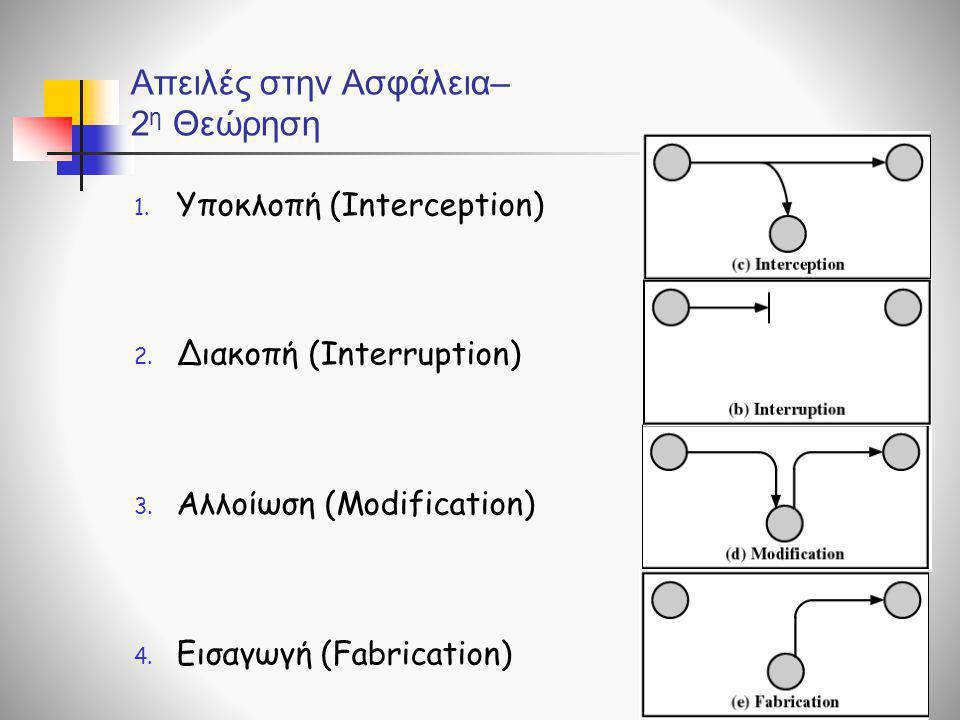 1. Υποκλοπή (Interception) 2. Διακοπή (Interruption) 3. Αλλοίωση (Modification) 4. Εισαγωγή (Fabrication) Απειλές στην Ασφάλεια– 2 η Θεώρηση