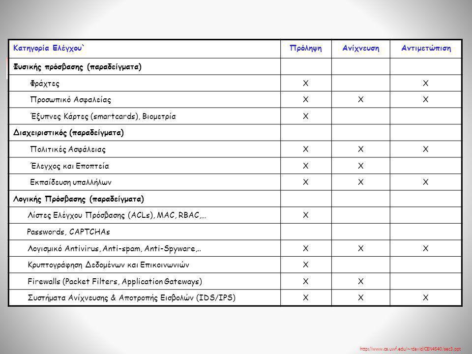Κατηγορία Ελέγχου`ΠρόληψηΑνίχνευσηΑντιμετώπιση Φυσικής πρόσβασης (παραδείγματα) ΦράχτεςXX Προσωπικό ΑσφαλείαςXXΧ Έξυπνες Κάρτες (smartcards), Βιομετρί