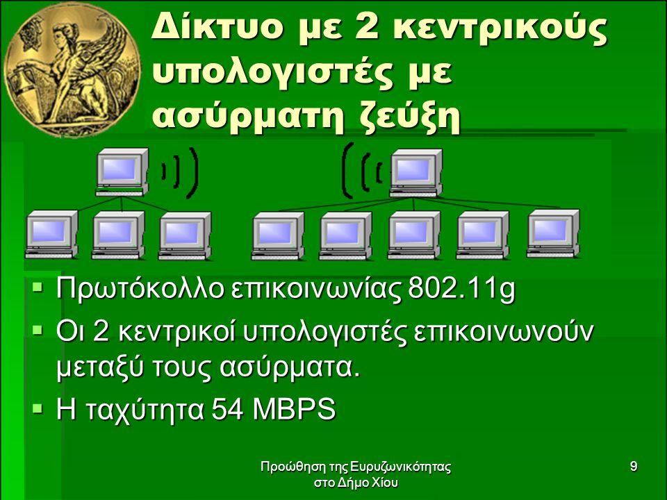 Προώθηση της Ευρυζωνικότητας στο Δήμο Χίου 10 Εργα της Κοινωνίας της Πληροφορίας στο Δήμο Χίου  Προώθηση της Ευρυζωνικότητας στο Δήμο Χίου  Μητροπολιτικό δίκτυο οπτικών ινών Δ.Χίου  Σύζευξη  Ενιαίο Διαδικτυακό Περιβάλλον ΟΤΑ για Παροχή Υπηρεσιών στον Πολίτη και τις Επιχειρήσεις.