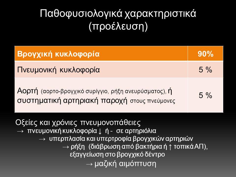 Διαγνωστική προσέγγιση  Προσδιορισμός της αιτίας  Εντόπιση των πνευμονικών λοβίων  Ακτινογραφία (Rx)  Βρογχοσκόπηση (FOB)  ΥΤ με Ε.Φ.