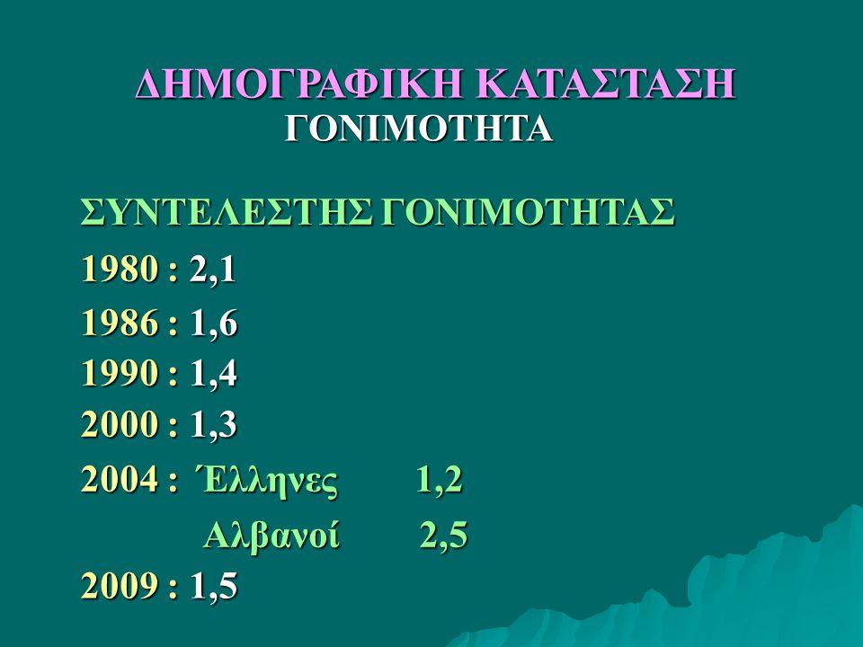 ΣΥΝΤΕΛΕΣΤΗΣ ΓΟΝΙΜΟΤΗΤΑΣ 1980 : 2,1 1986 : 1,6 1990 : 1,4 2000 : 1,3 2004 : Έλληνες 1,2 Αλβανοί 2,5 Αλβανοί 2,5 ΓΟΝΙΜΟΤΗΤΑ ΔΗΜΟΓΡΑΦΙΚΗ ΚΑΤΑΣΤΑΣΗ 2009 : 1,5
