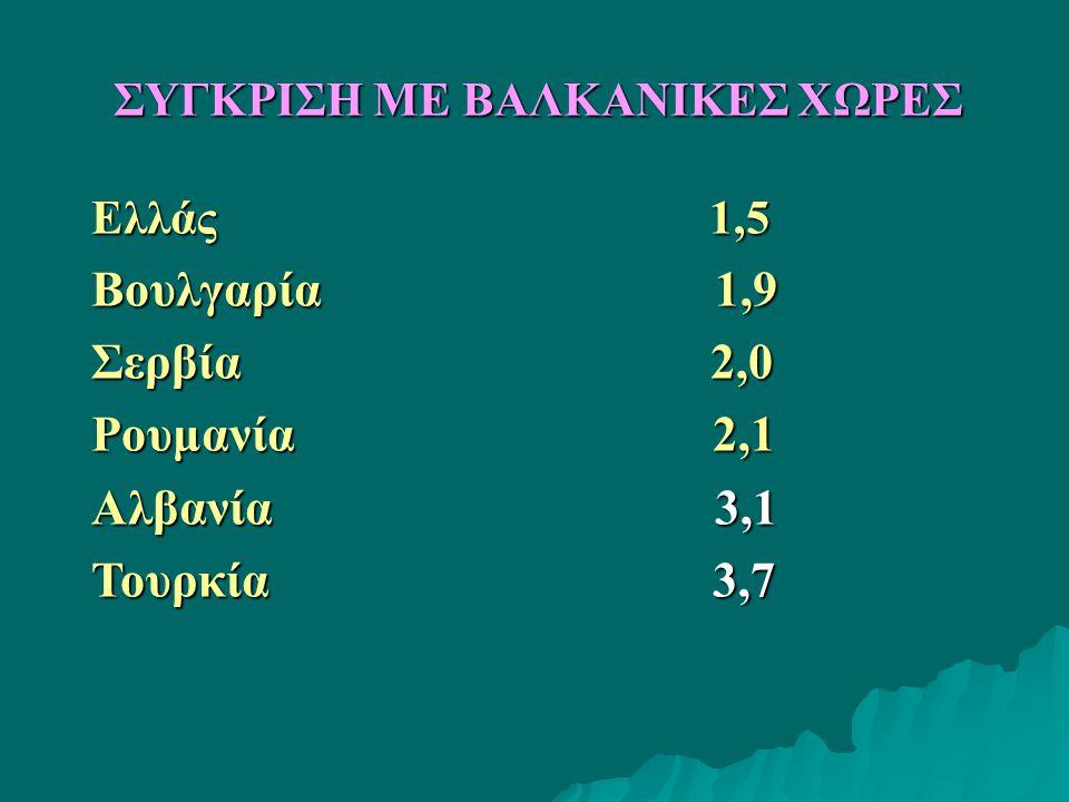 Eλλάς 1,5 Βουλγαρία 1,9 Σερβία 2,0 Ρουμανία 2,1 Αλβανία 3,1 Τουρκία 3,7 ΣΥΓΚΡΙΣΗ ΜΕ ΒΑΛΚΑΝΙΚΕΣ ΧΩΡΕΣ