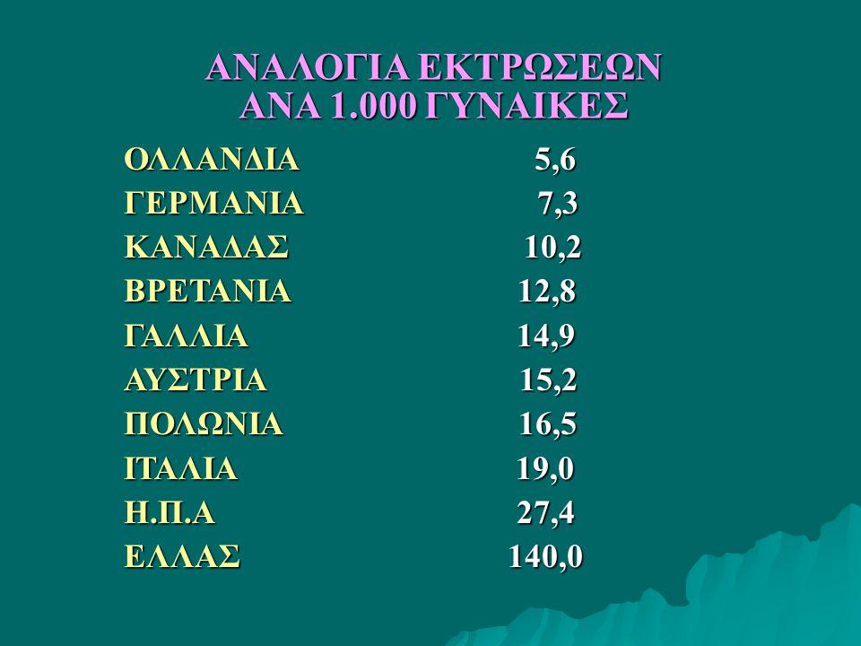 ΟΛΛΑΝΔΙΑ 5,6 ΓΕΡΜΑΝΙΑ 7,3 ΚΑΝΑΔΑΣ 10,2 ΒΡΕΤΑΝΙΑ 12,8 ΓΑΛΛΙΑ 14,9 ΑΥΣΤΡΙΑ 15,2 ΠΟΛΩΝΙΑ 16,5 ΙΤΑΛΙΑ 19,0 Η.Π.Α 27,4 ΕΛΛΑΣ 140,0 ΑΝΑΛΟΓΙΑ ΕΚΤΡΩΣΕΩΝ ΑΝΑ 1.000 ΓΥΝΑΙΚΕΣ