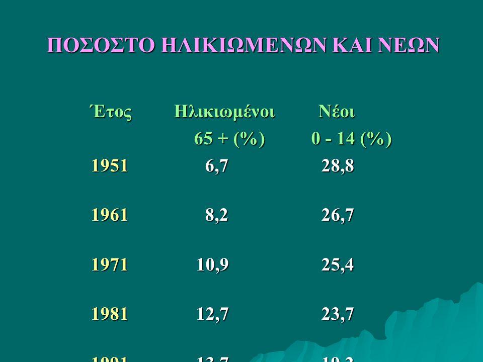 Έτος Ηλικιωμένοι Νέοι 65 + (%) 0 - 14 (%) 65 + (%) 0 - 14 (%) 1951 6,7 28,8 1961 8,2 26,7 1971 10,9 25,4 1981 12,7 23,7 1991 13,7 19,2 2001 16,7 15,2 2009 18,7 14,3 ΠΟΣΟΣΤΟ ΗΛΙΚΙΩΜΕΝΩΝ ΚΑΙ ΝΕΩΝ