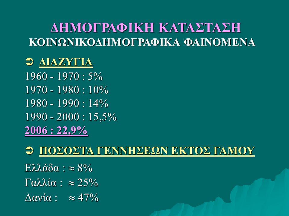 ΚΟΙΝΩΝΙΚΟΔΗΜΟΓΡΑΦΙΚΑ ΦΑΙΝΟΜΕΝΑ ΚΟΙΝΩΝΙΚΟΔΗΜΟΓΡΑΦΙΚΑ ΦΑΙΝΟΜΕΝΑ  ΔΙΑΖΥΓΙΑ 1960 - 1970 : 5% 1970 - 1980 : 10% 1980 - 1990 : 14% 1990 - 2000 : 15,5% 2006 : 22,9%  ΠΟΣΟΣΤΑ ΓΕΝΝΗΣΕΩΝ ΕΚΤΟΣ ΓΑΜΟΥ Ελλάδα :  8% Γαλλία :  25% Δανία :  47% ΔΗΜΟΓΡΑΦΙΚΗ ΚΑΤΑΣΤΑΣΗ