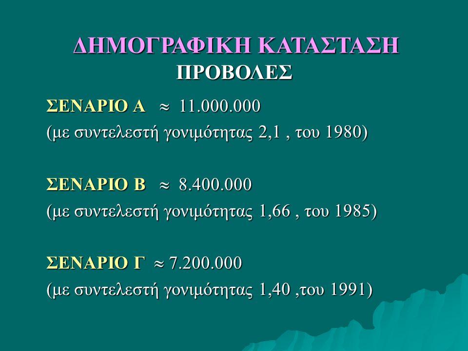 ΠΡΟΒΟΛΕΣ ΣΕΝΑΡΙΟ Α  11.000.000 (με συντελεστή γονιμότητας 2,1, του 1980) ΣΕΝΑΡΙΟ Β  8.400.000 (με συντελεστή γονιμότητας 1,66, του 1985) ΣΕΝΑΡΙΟ Γ  7.200.000 (με συντελεστή γονιμότητας 1,40,του 1991) ΔΗΜΟΓΡΑΦΙΚΗ ΚΑΤΑΣΤΑΣΗ