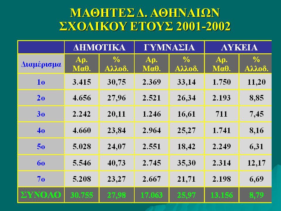 ΜΑΘΗΤΕΣ Δ. ΑΘΗΝΑΙΩΝ ΣΧΟΛΙΚΟΥ ΕΤΟΥΣ 2001-2002