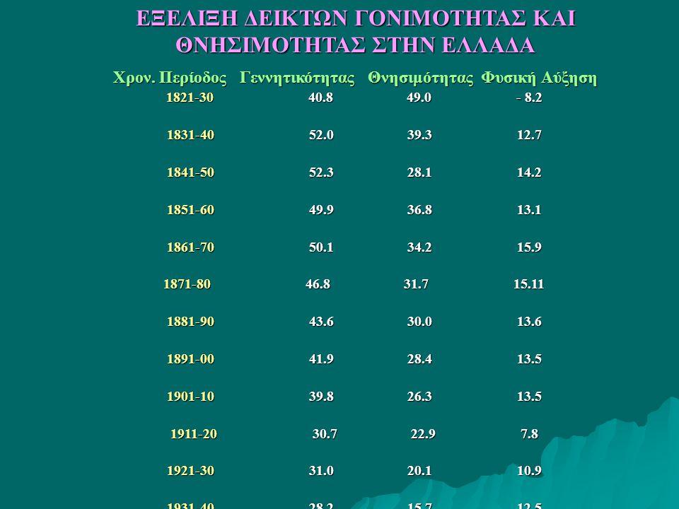 Χρον. Περίοδος Γεννητικότητας Θνησιμότητας Φυσική Αύξηση Χρον.