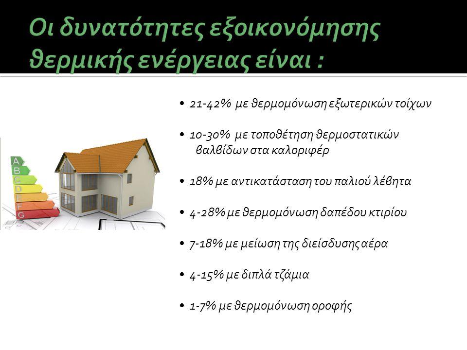 • 21-42% με θερμομόνωση εξωτερικών τοίχων • 10-30% με τοποθέτηση θερμοστατικών βαλβίδων στα καλοριφέρ • 18% με αντικατάσταση του παλιού λέβητα • 4-28%