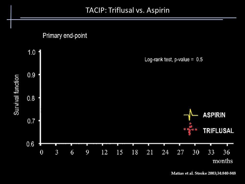 TACIP: Triflusal vs. Aspirin Matias et al. Stroke 2003;34:840-848
