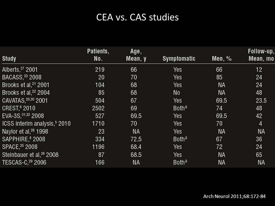 Arch Neurol 2011;68:172-84 CEA vs. CAS studies