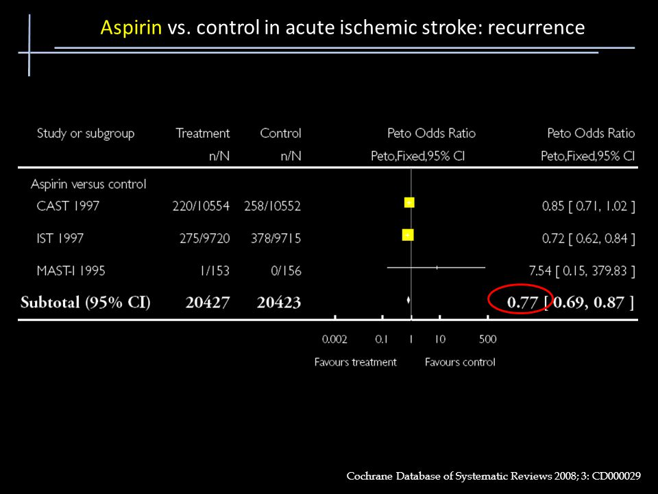 Cochrane Database of Systematic Reviews 2008; 3: CD000029 Aspirin vs. control in acute ischemic stroke: recurrence
