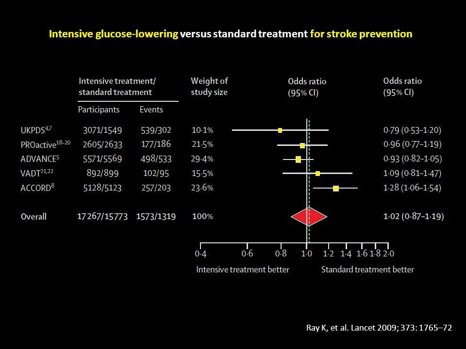 Intensive glucose-lowering versus standard treatment for stroke prevention Ray K, et al.