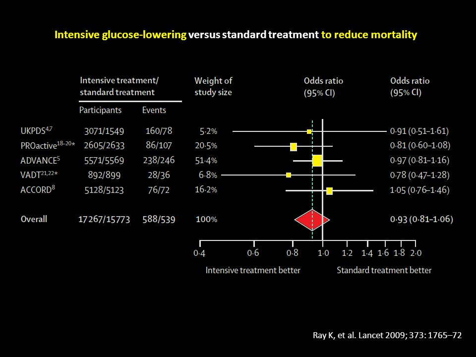 Intensive glucose-lowering versus standard treatment to reduce mortality Ray K, et al.