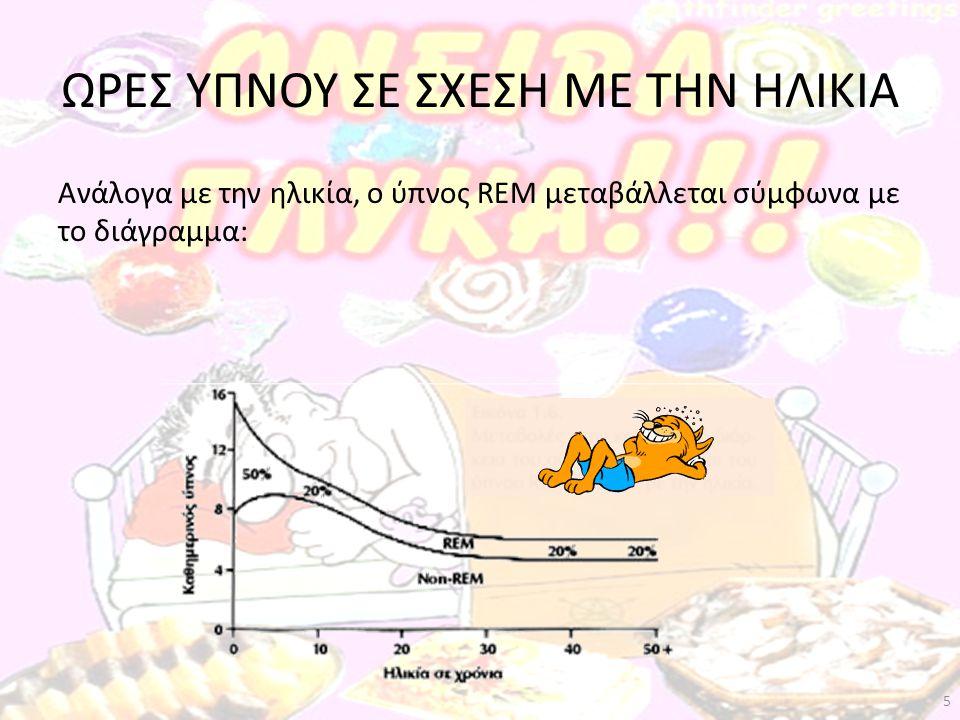 ΩΡΕΣ ΥΠΝΟΥ ΣΕ ΣΧΕΣΗ ΜΕ ΤΗΝ ΗΛΙΚΙΑ Ανάλογα με την ηλικία, ο ύπνος REM μεταβάλλεται σύμφωνα με το διάγραμμα: 5