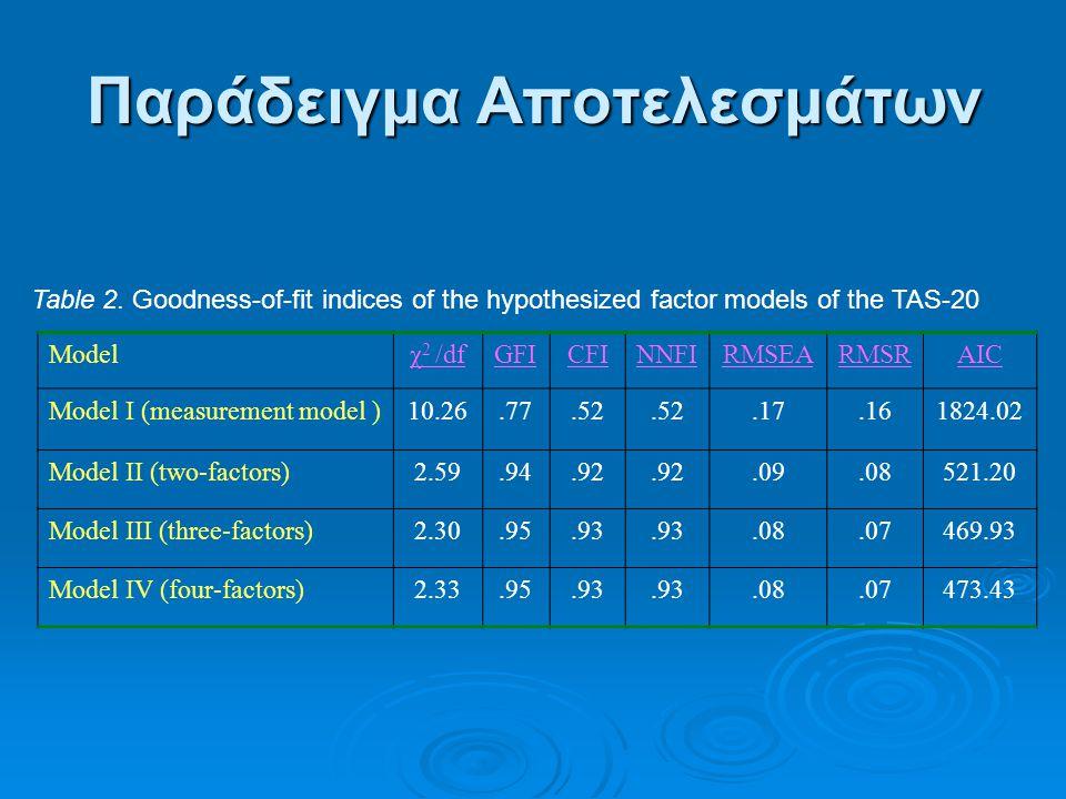 Παράδειγμα Αποτελεσμάτων Table 2. Goodness-of-fit indices of the hypothesized factor models of the TAS-20 Modelχ 2 /dfGFICFINNFIRMSEARMSRAIC Model I (