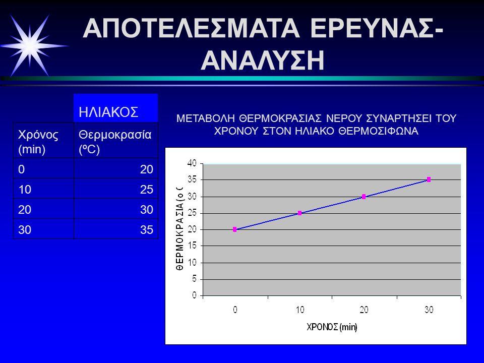 ΑΠΟΤΕΛΕΣΜΑΤΑ ΕΡΕΥΝΑΣ- ΑΝΑΛΥΣΗ ΗΛΙΑΚΟΣ Χρόνος (min) Θερμοκρασία (ºC) 020 1025 2030 35 ΜΕΤΑΒΟΛΗ ΘΕΡΜΟΚΡΑΣΙΑΣ ΝΕΡΟΥ ΣΥΝΑΡΤΗΣΕΙ ΤΟΥ ΧΡΟΝΟΥ ΣΤΟΝ ΗΛΙΑΚΟ ΘΕΡΜΟΣΙΦΩΝΑ