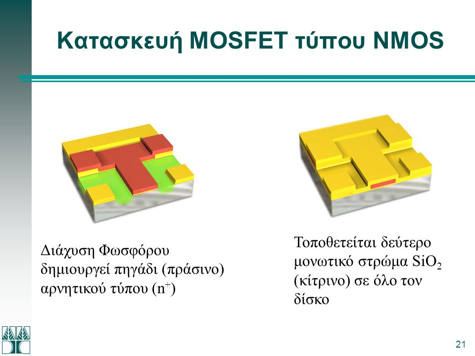 21 Κατασκευή MOSFET τύπου NMOS Διάχυση Φωσφόρου δημιουργεί πηγάδι (πράσινο) αρνητικού τύπου (n + ) Τοποθετείται δεύτερο μονωτικό στρώμα SiO 2 (κίτρινο
