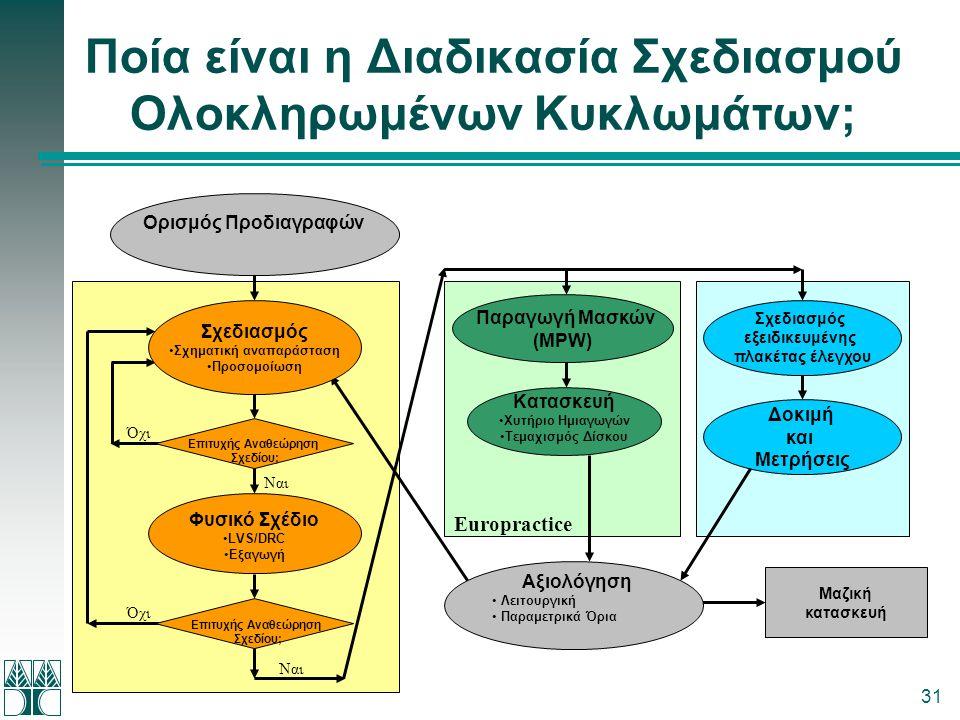 31 Ποία είναι η Διαδικασία Σχεδιασμού Ολοκληρωμένων Κυκλωμάτων; Φυσικό Σχέδιο •LVS/DRC •Εξαγωγή Σχεδιασμός εξειδικευμένης πλακέτας έλεγχου Δοκιμή και