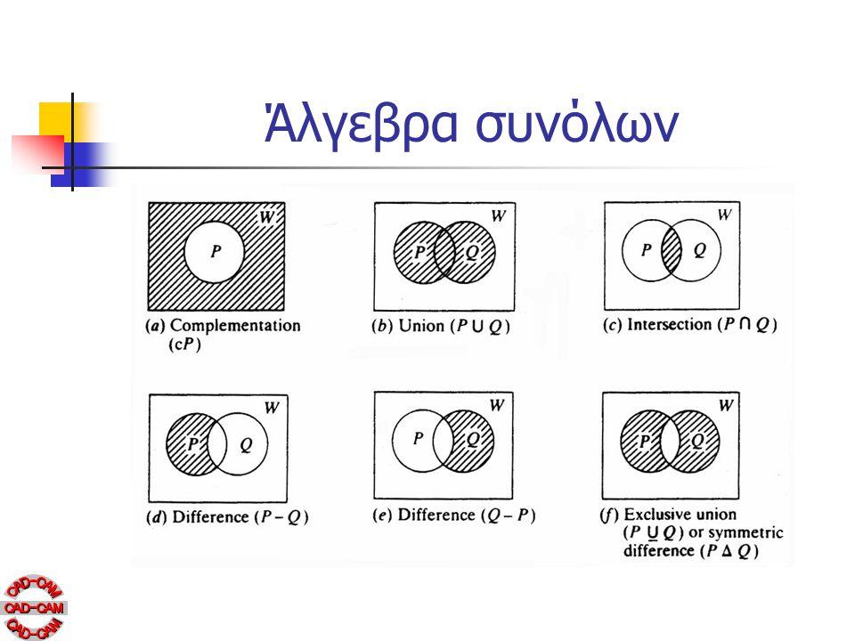 Άλγεβρα συνόλων