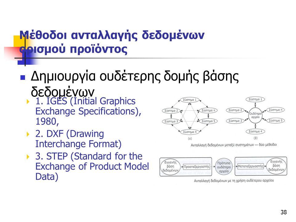 38  Δημιουργία ουδέτερης δομής βάσης δεδομένων Μέθοδοι ανταλλαγής δεδομένων ορισμού προϊόντος  1. IGES (Initial Graphics Exchange Specifications), 1