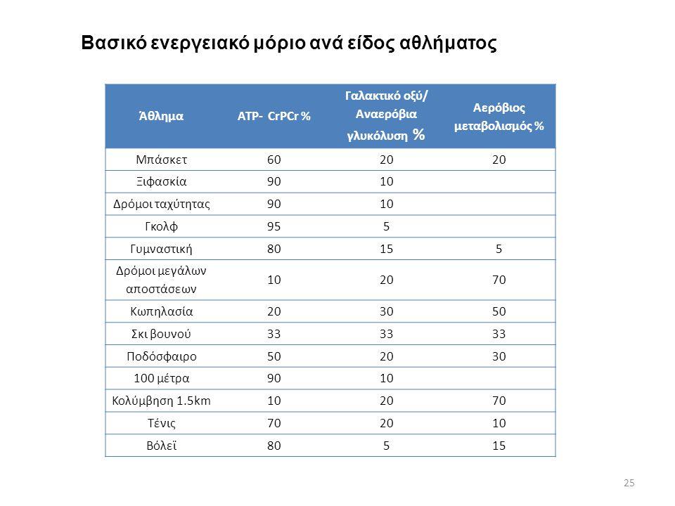 Βασικό ενεργειακό μόριο ανά είδος αθλήματος ΆθλημαATP- CrPCr % Γαλακτικό οξύ/ Αναερόβια γλυκόλυση % Αερόβιος μεταβολισμός % Μπάσκετ6020 Ξιφασκία9010 Δ