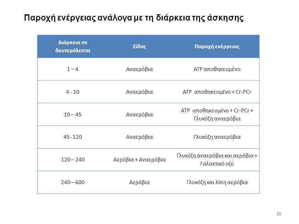 Παροχή ενέργειας ανάλογα με τη διάρκεια της άσκησης Διάρκεια σε δευτερόλεπτα ΕίδοςΠαροχή ενέργειας 1 – 4ΑναερόβιαATP αποθηκευμένο 4 - 10ΑναερόβιαATP α