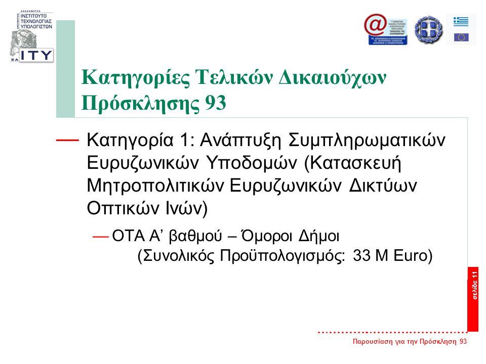 Παρουσίαση για την Πρόσκληση 93 σελίδα 11 Κατηγορίες Τελικών Δικαιούχων Πρόσκλησης 93 — Κατηγορία 1: Ανάπτυξη Συμπληρωματικών Ευρυζωνικών Υποδομών (Κατασκευή Μητροπολιτικών Ευρυζωνικών Δικτύων Οπτικών Ινών) —ΟΤΑ Α' βαθμού – Όμοροι Δήμοι (Συνολικός Προϋπολογισμός: 33 Μ Εuro)