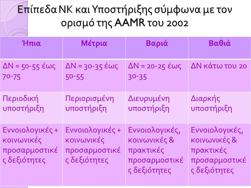 Επίπεδα ΝΚ και Υποστήριξης σύμφωνα με τον ορισμό της AAMR του 2002 ΉπιαΜέτριαΒαριάΒαθιά ΔΝ = 50-55 έως 70-75 ΔΝ = 30-35 έως 50-55 ΔΝ = 20-25 έως 30-35