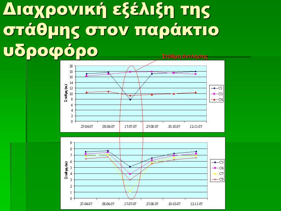 Διαχρονική εξέλιξη της στάθμης στον παράκτιο υδροφόρο Στάθμη άντλησης