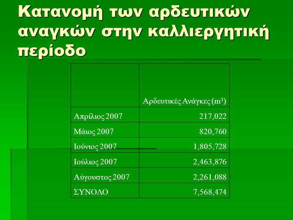 Κατανομή των αρδευτικών αναγκών στην καλλιεργητική περίοδο Αρδευτικές Ανάγκες (m 3 ) Απρίλιος 2007217,022 Μάιος 2007820,760 Ιούνιος 20071,805,728 Ιούλιος 20072,463,876 Αύγουστος 20072,261,088 ΣΥΝΟΛΟ7,568,474