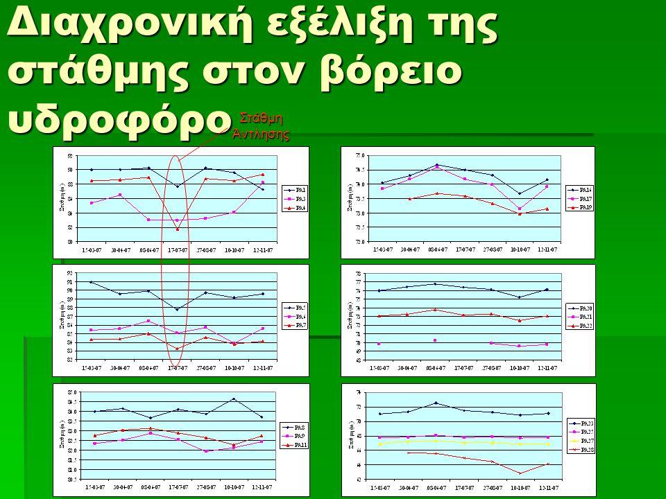 Πιεζομετρικοί χάρτες για τον βόρειο υδροφόρο 8/6/2007 10/10/2007 Υδραυλική κλίση παράλληλη με τη ροή του ποταμού