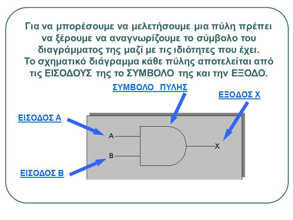 ΕΞΟΔΟΣ X ΕΙΣΟΔΟΣ Β ΕΙΣΟΔΟΣ Α ΣΥΜΒΟΛΟ ΠΥΛΗΣ Για να μπορέσουμε να μελετήσουμε μια πύλη πρέπει να ξέρουμε να αναγνωρίζουμε το σύμβολο του διαγράμματος τη