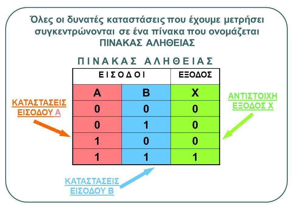 Όλες οι δυνατές καταστάσεις που έχουμε μετρήσει συγκεντρώνονται σε ένα πίνακα που ονομάζεται ΠΙΝΑΚΑΣ ΑΛΗΘΕΙΑΣ Ε Ι Σ Ο Δ Ο ΙΕΞΟΔΟΣ ΑΒΧ 000 010 100 111