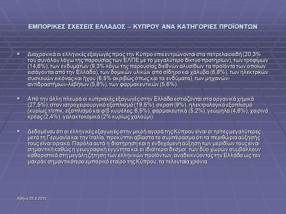 Αθήνα 28.4.2011 ΕΜΠΟΡΙΚΕΣ ΣΧΕΣΕΙΣ ΕΛΛΑΔΟΣ – ΚΥΠΡΟΥ ΑΝΑ ΚΑΤΗΓΟΡΙΕΣ ΠΡΟΪΟΝΤΩΝ  Διαχρονικά οι ελληνικές εξαγωγές προς την Κύπρο επικεντρώνονται στα πετρελαιοειδή (20,3% του συνόλου λόγω της παρουσίας των ΕΛΠΕ με το μεγαλύτερο δίκτυο πρατηρίων), των τροφίμων (14,6%), των ενδυμάτων (9,3% λόγω της παρουσίας διεθνών αλυσίδων τα προϊόντα των οποίων εισάγονται από την Ελλάδα), των δομικών υλικών από σίδηρο και χάλυβα (6,8%), των ηλεκτρικών συσκευών εικόνας και ήχου (6,5% ακριβώς όπως και τα ενδύματα), των μηχανών- αντιδραστήρων-λεβήτων (5,8%), των φαρμακευτικών (5,6%).