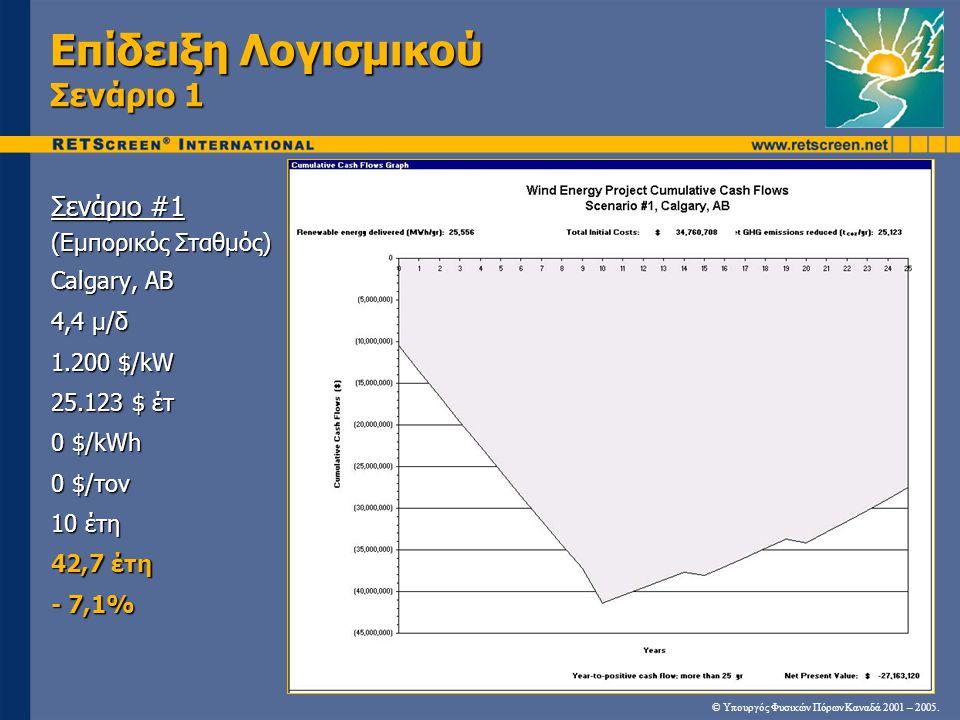 Επίδειξη Λογισμικού Σενάριο 1 Σενάριο #1 (Εμπορικός Σταθμός) Calgary, AB 4,4 μ/δ 1.200 $/kW 25.123 $ έτ 0 $/kWh 0 $/τον 10 έτη 42,7 έτη - 7,1% © Υπουρ