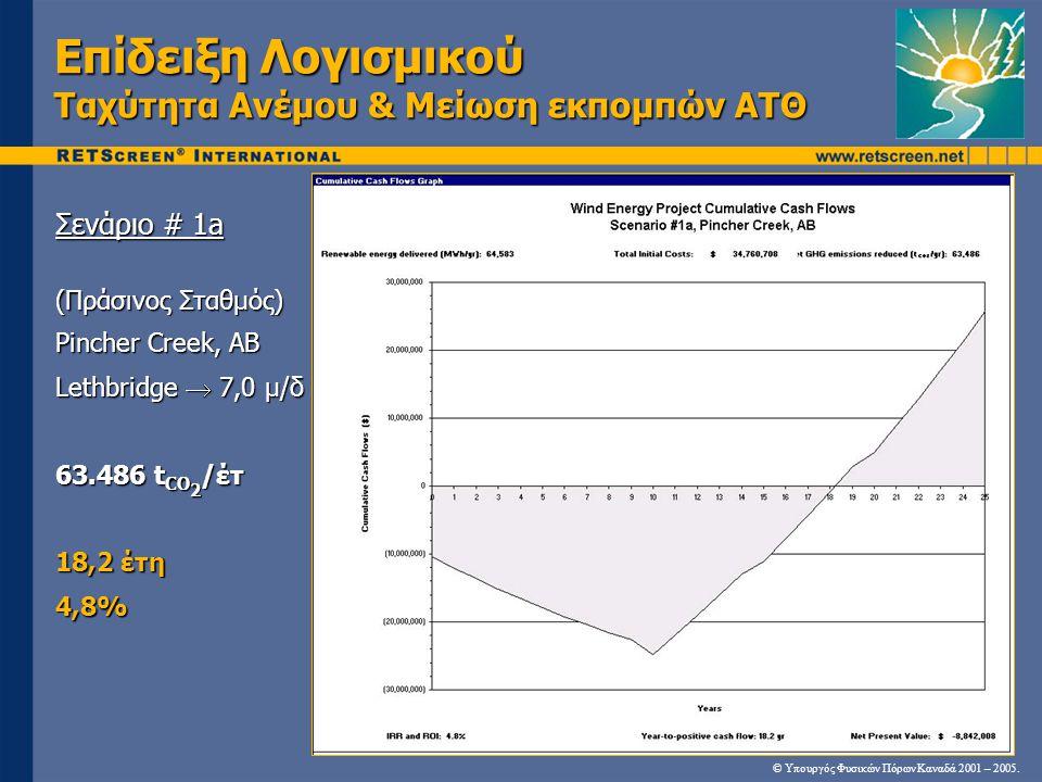 Επίδειξη Λογισμικού Ταχύτητα Ανέμου & Μείωση εκπομπών ΑΤΘ Σενάριο # 1a (Πράσινος Σταθμός) Pincher Creek, AB Lethbridge  7,0 μ/δ 63.486 t CO 2 /έτ 18,