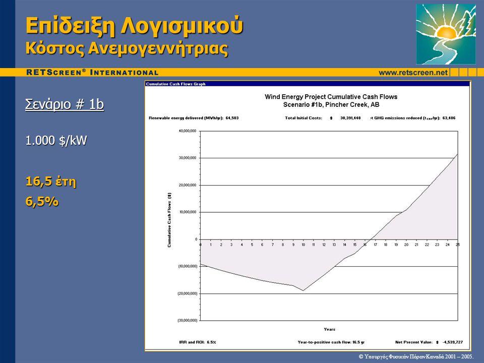 Επίδειξη Λογισμικού Κόστος Ανεμογεννήτριας Σενάριο # 1b 1.000 $/kW 16,5 έτη 6,5% © Υπουργός Φυσικών Πόρων Καναδά 2001 – 2005.