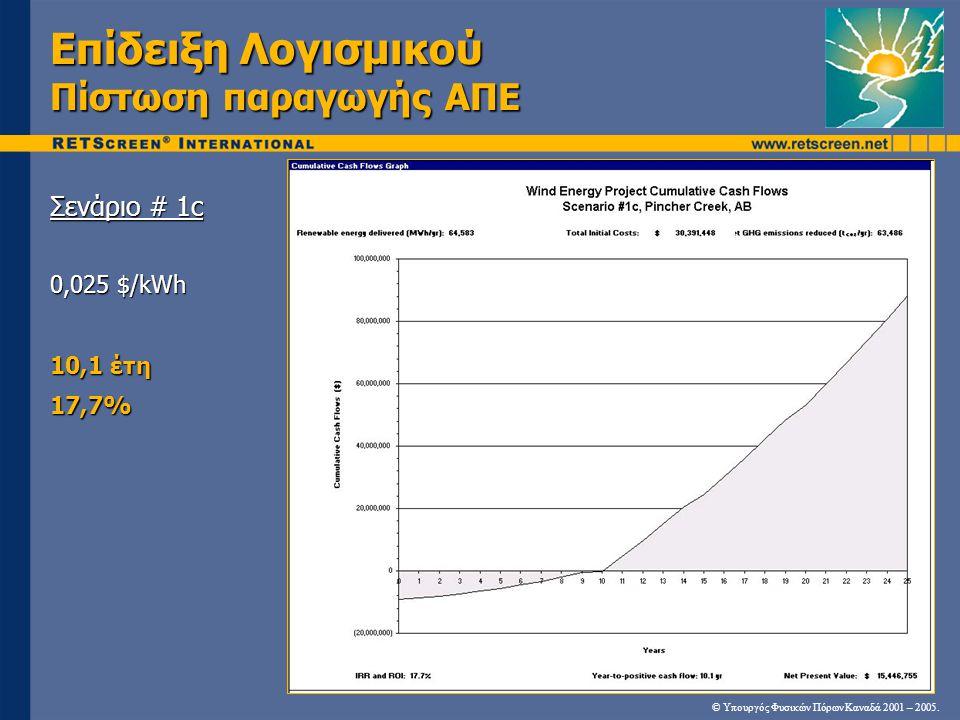 Επίδειξη Λογισμικού Πίστωση παραγωγής ΑΠΕ Σενάριο # 1c 0,025 $/kWh 10,1 έτη 17,7% © Υπουργός Φυσικών Πόρων Καναδά 2001 – 2005.