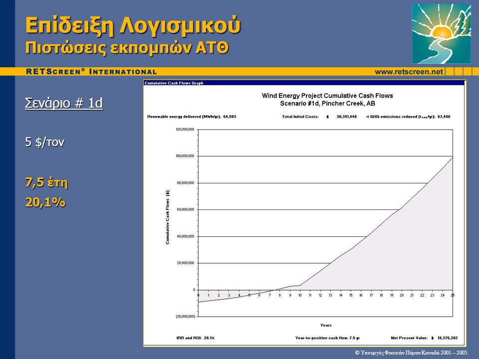 Επίδειξη Λογισμικού Πιστώσεις εκπομπών ΑΤΘ Σενάριο # 1d 5 $/τον 7,5 έτη 20,1% © Υπουργός Φυσικών Πόρων Καναδά 2001 – 2005.