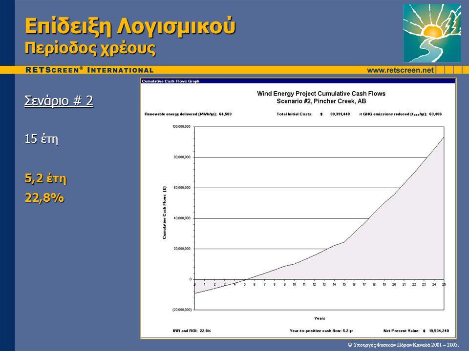 Επίδειξη Λογισμικού Περίοδος χρέους Σενάριο # 2 15 έτη 5,2 έτη 22,8% © Υπουργός Φυσικών Πόρων Καναδά 2001 – 2005.